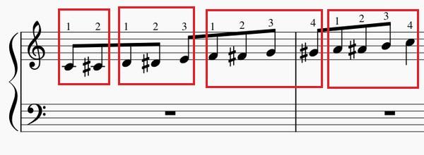 半音階の練習法-右手上昇