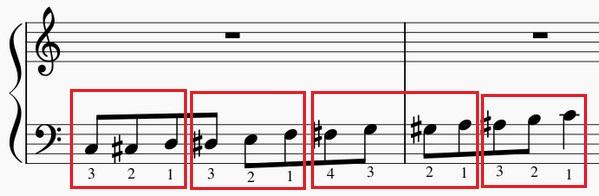 半音階の練習法-左手上昇