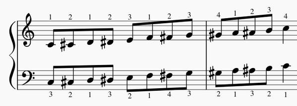 半音階の練習法-両手上昇