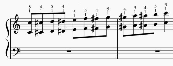半音階オクターブの練習法-右手上昇