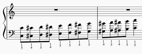 半音階オクターブの練習法-左手上昇