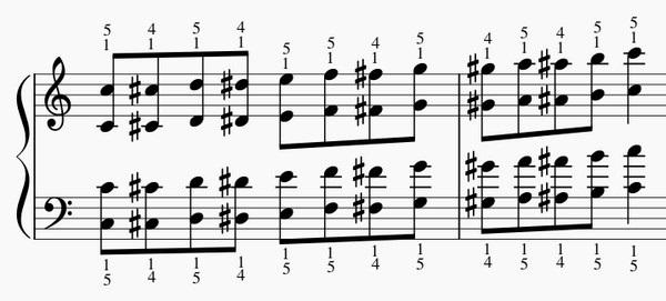 半音階オクターブの練習法-両手上昇